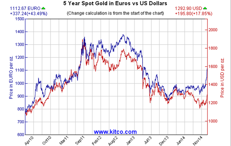 5-year_gold_in_euros