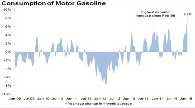Consumption_of_Gasoline