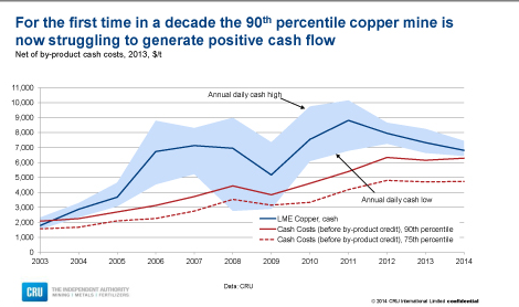 Copper_Costs
