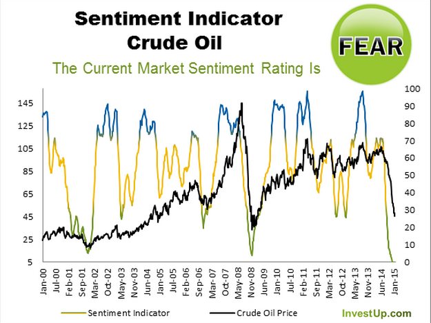 Crude_Sentiment