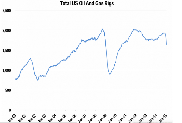 US_oil_and_gas_rigs
