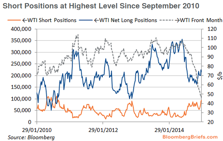 WTI_short_positions