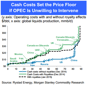 Crude_Cash_Costs
