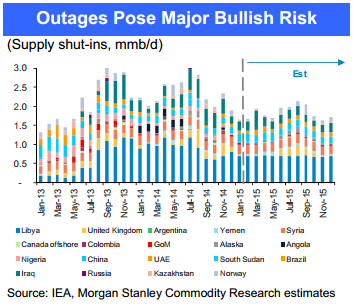 Crude_Outages