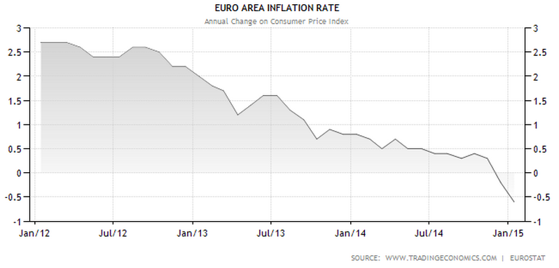 Euro_Inflation