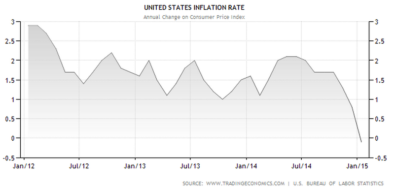 US_Inflation_Rate