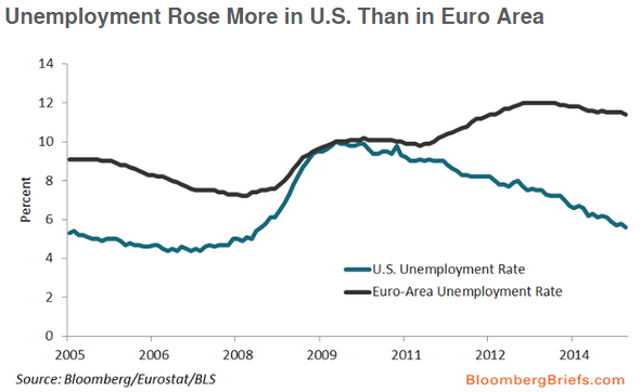 Unemployment_US_Euro_Area