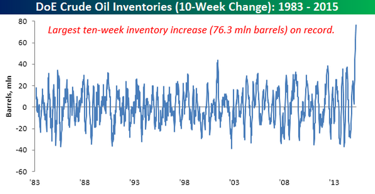 10-week_change_Crude_Inventories