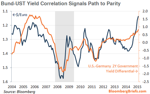 Bund-UST_Yield_Correlation