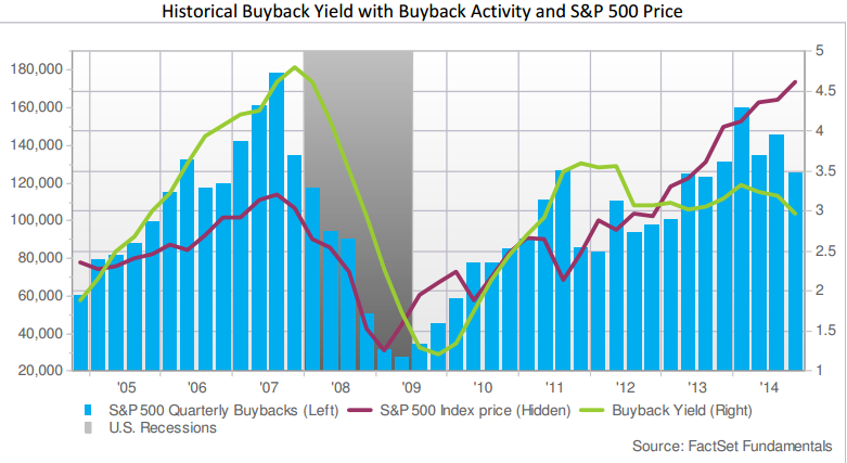 Buyback_yield_activity