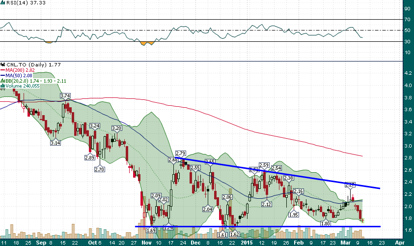 CNL_Daily