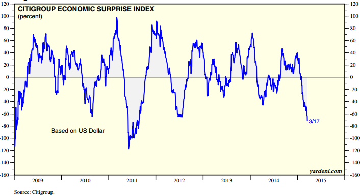 Citigroup_Surprise_Index