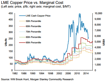 Copper_Marginal_Cost