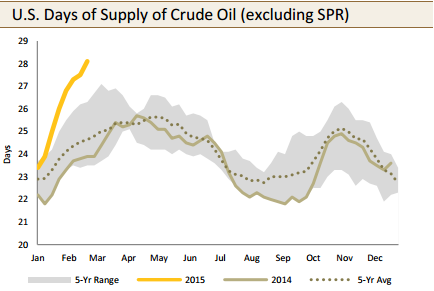 Crude_days_of_supply