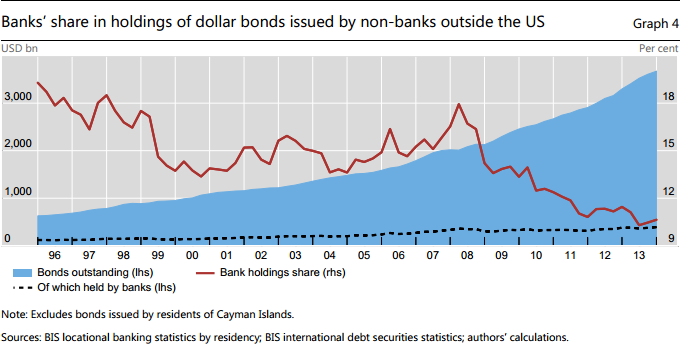 Dollar_Bonds_issued_by_non-banks_outside_US