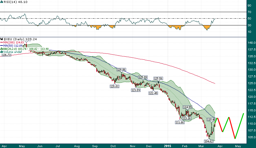 EUR_USD_Daily