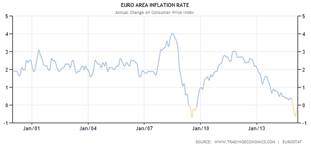 Euro_Inflation_Rate