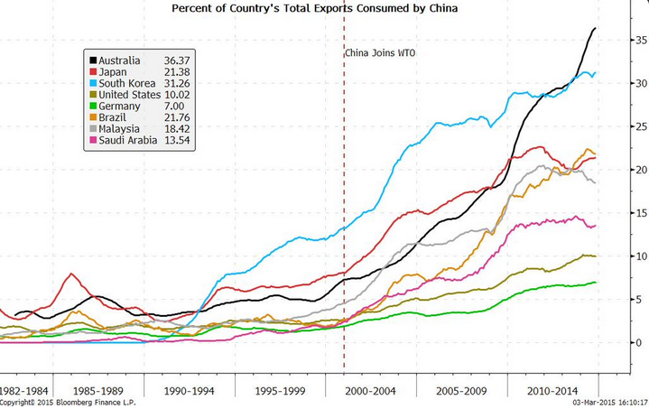 Exports_Consumed_by_China