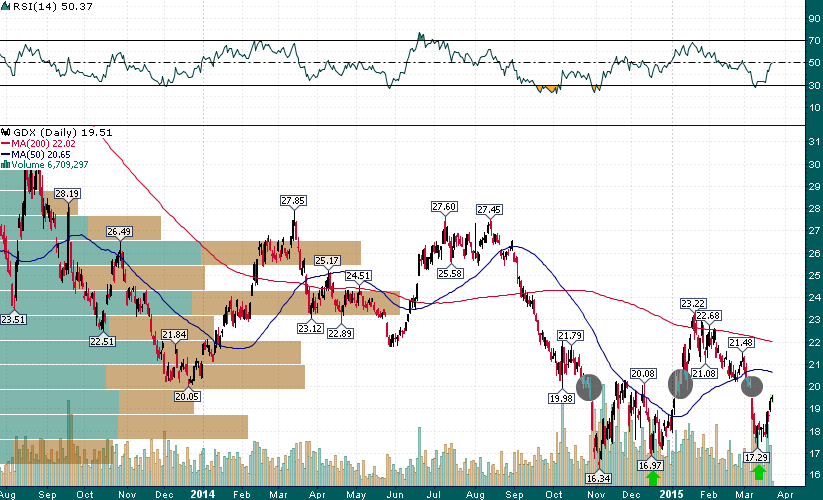 GDX_Daily_support_breaks
