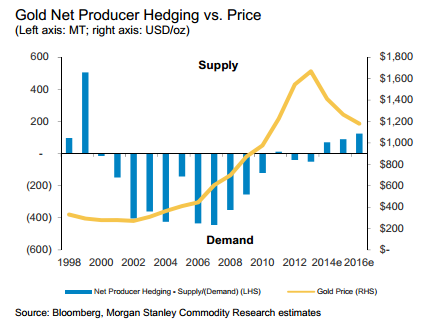 Gold_Net_Producer_Hedging