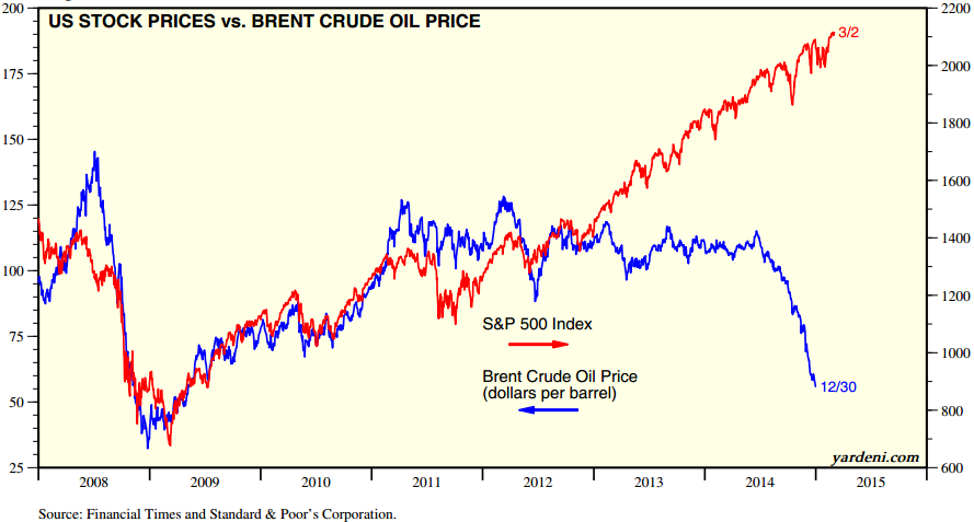 Stocks_and_Brent