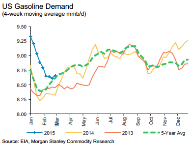 US_Gasoline_Demand