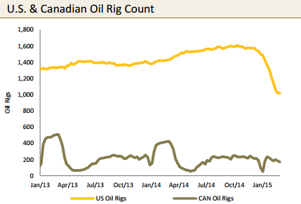 US_and_Canadian_Rig_Count