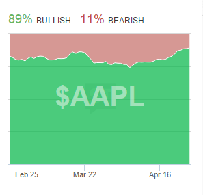 AAPL_Sentiment