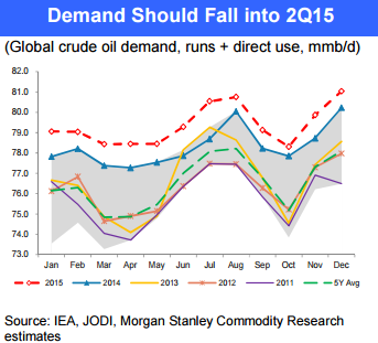 Crude_Oil_Demand
