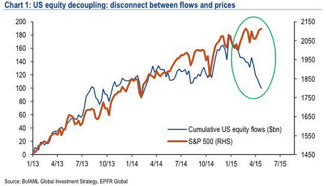 Equity_flows