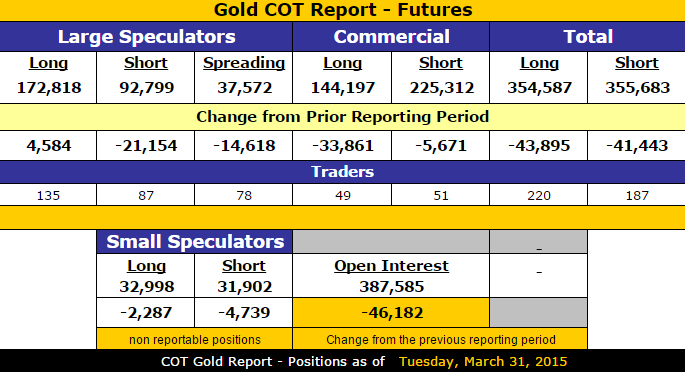 Gold_COT_3.31.2015