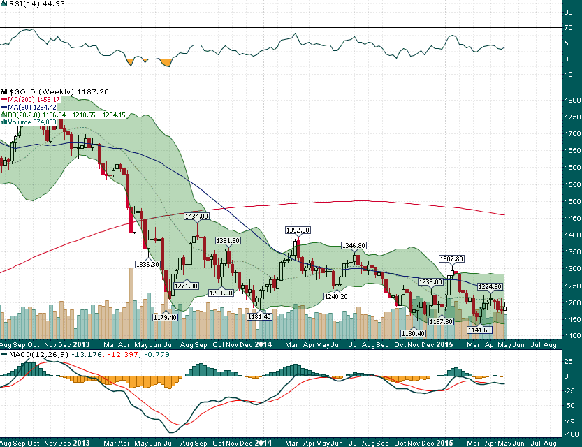 Gold_Weekly