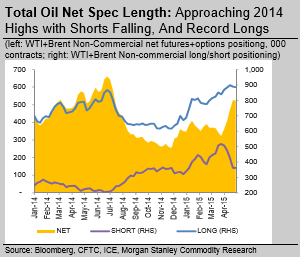 Net_Oil_Spec_Length