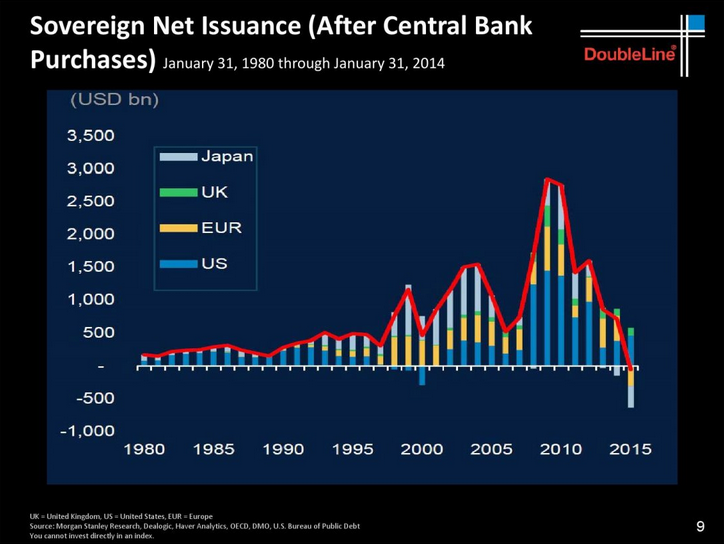 Sovereign_Net_Issuance