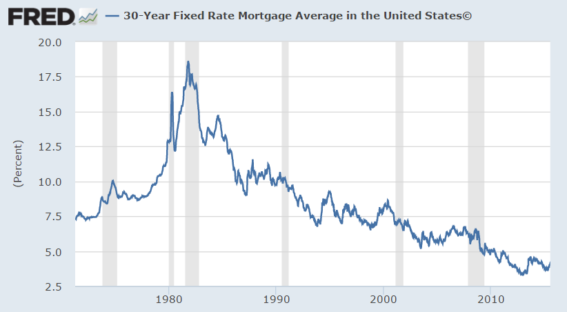 Mortgage Rates Chart Daily