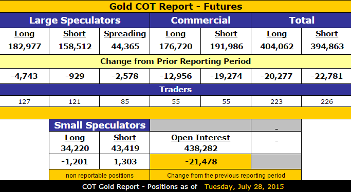 Gold_COT_Data_7.28.2015