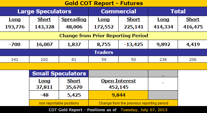 Gold_COT_Data_7.7.2015