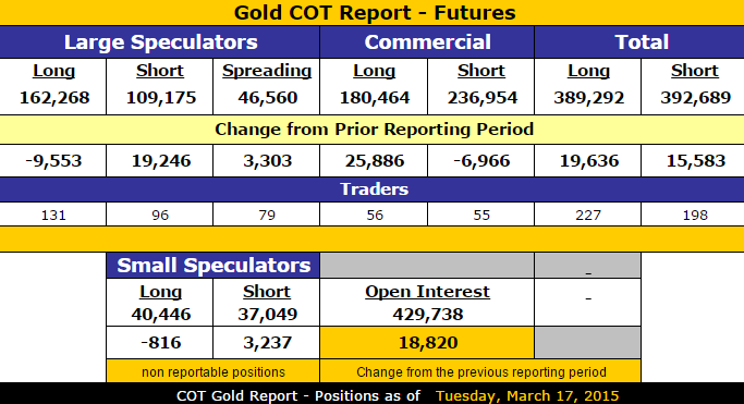 Gold_COT_March_