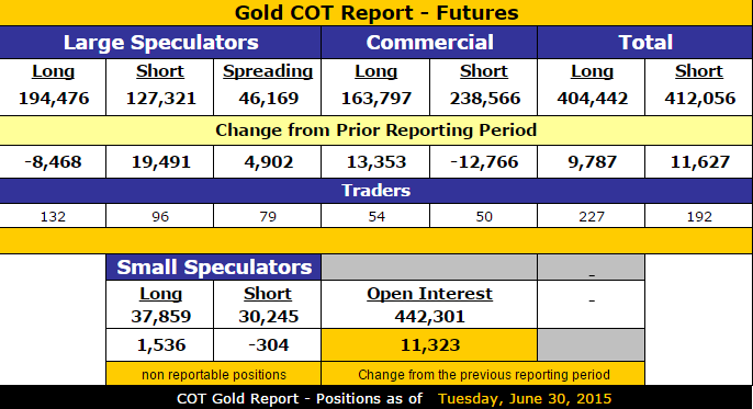 Gold_CoT_7.6.2015