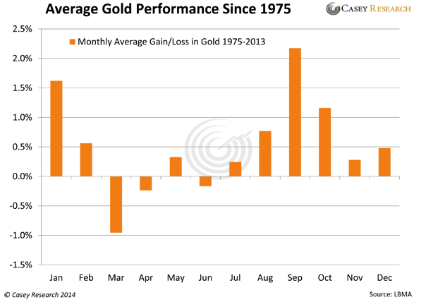 Gold_Since_1975