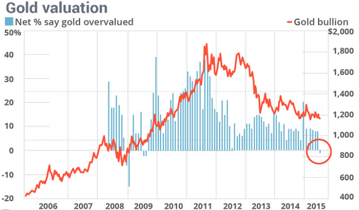 Gold_Valuation