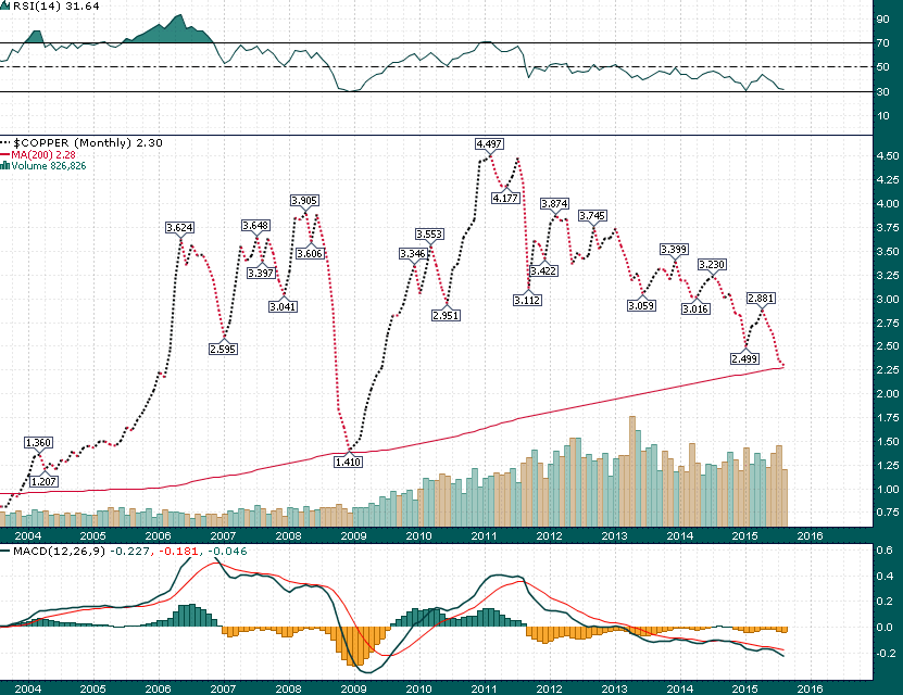 Copper_Monthly_8.22.2015