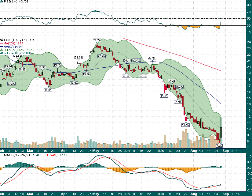 FCX_Daily