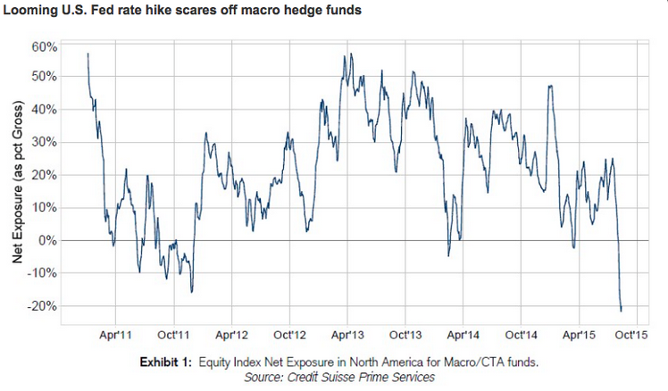 Hedge_Fund_exposure