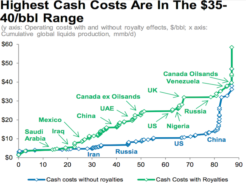 Oil_Cash_Costs