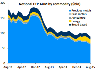 Commodity_ETP_AUM