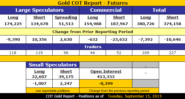 Gold_COT_9.18.2015