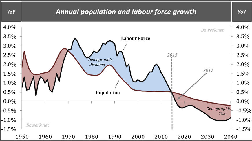 Labor_Force_Growth