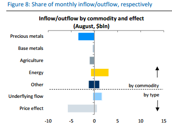 Commodity_inflow_outflow
