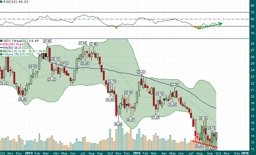 GDX_Weekly_